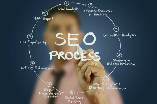 Calgary Search Engine Optimization SEO Services